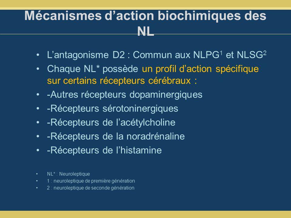 Mécanismes d'action biochimiques des NL