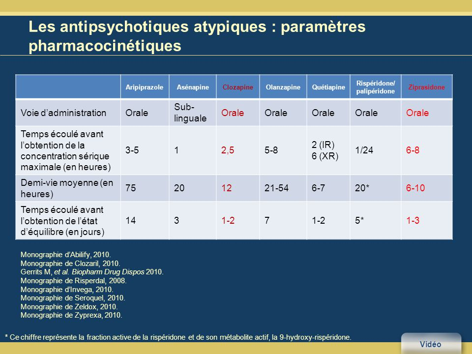 Les antipsychotiques atypiques : paramètres pharmacocinétiques