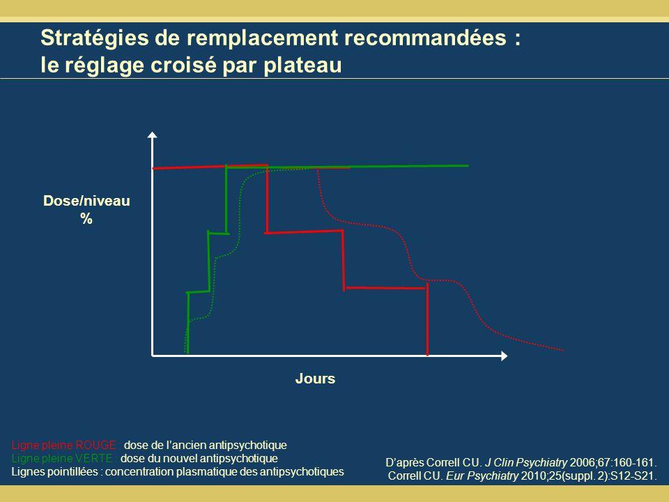 Stratégies de remplacement recommandées : le réglage croisé par plateau