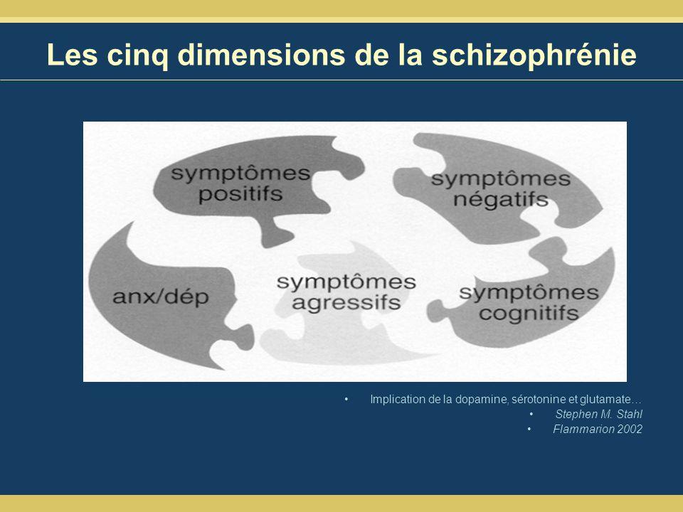 Les cinq dimensions de la schizophrénie