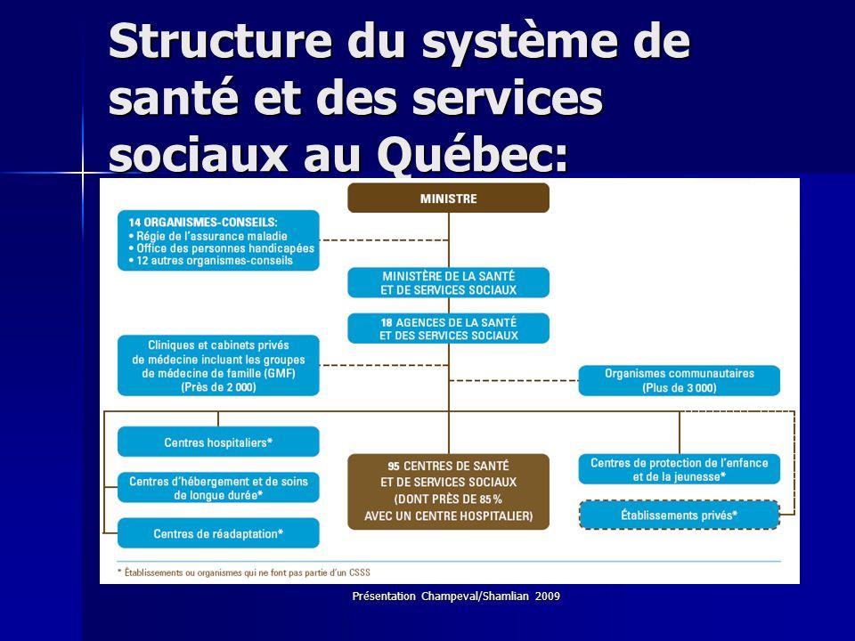 Structure du système de santé et des services sociaux au Québec: