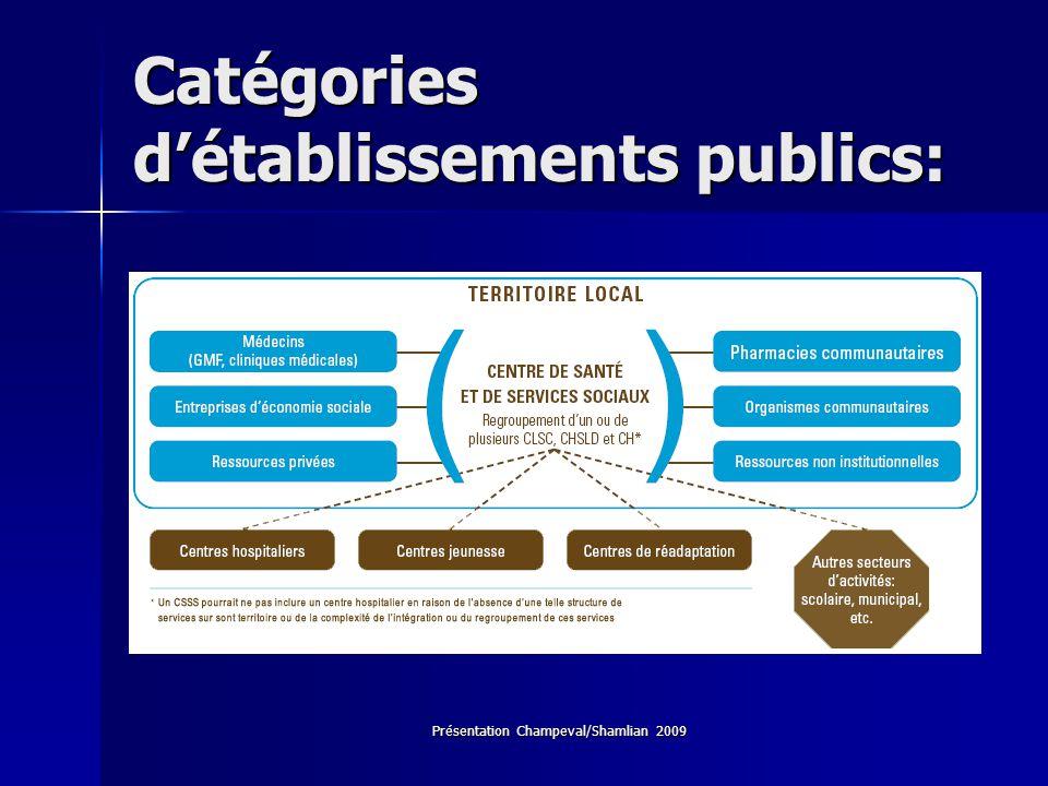 Catégories d'établissements publics: