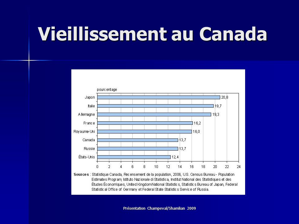 Vieillissement au Canada