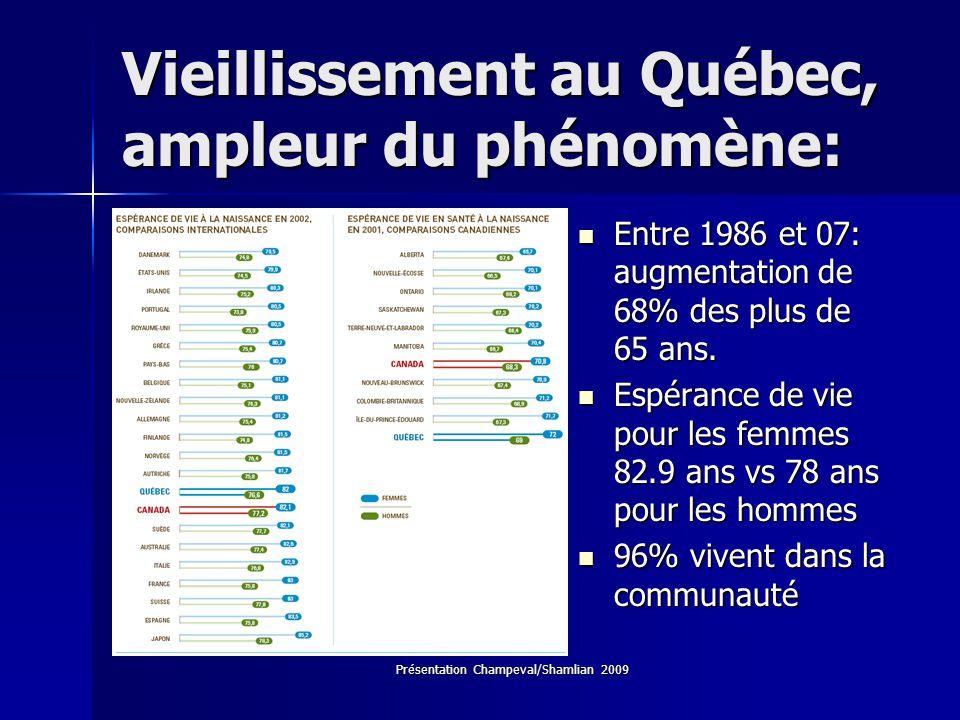 Vieillissement au Québec, ampleur du phénomène: