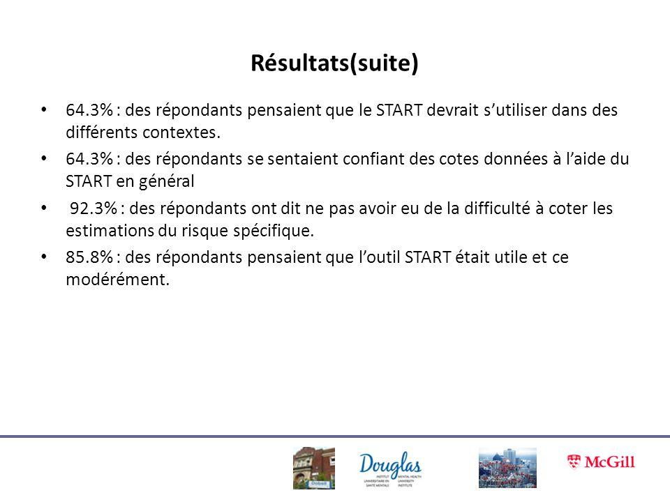Résultats(suite) 64.3% : des répondants pensaient que le START devrait s'utiliser dans des différents contextes.