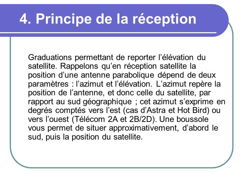 4. Principe de la réception