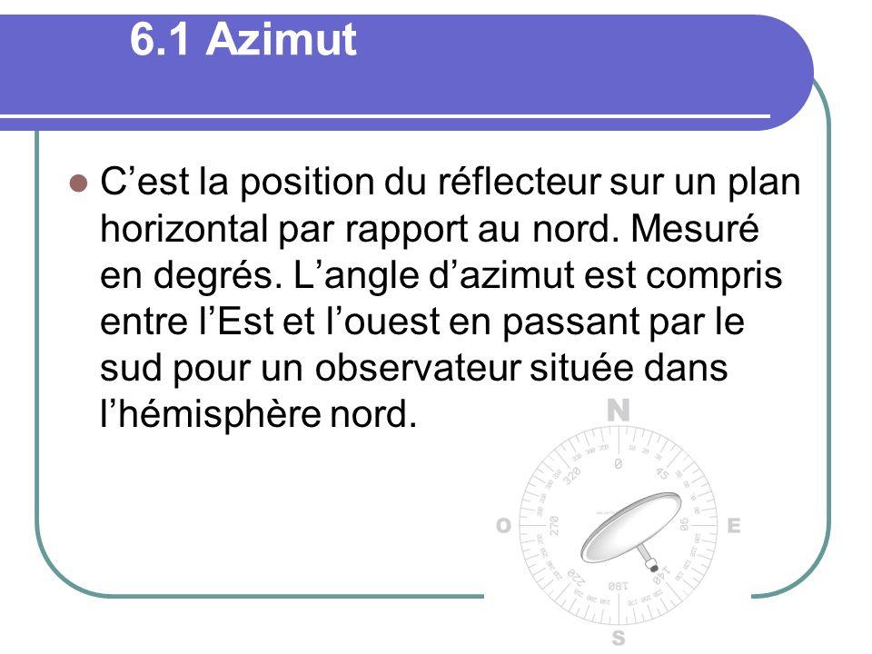 6.1 Azimut