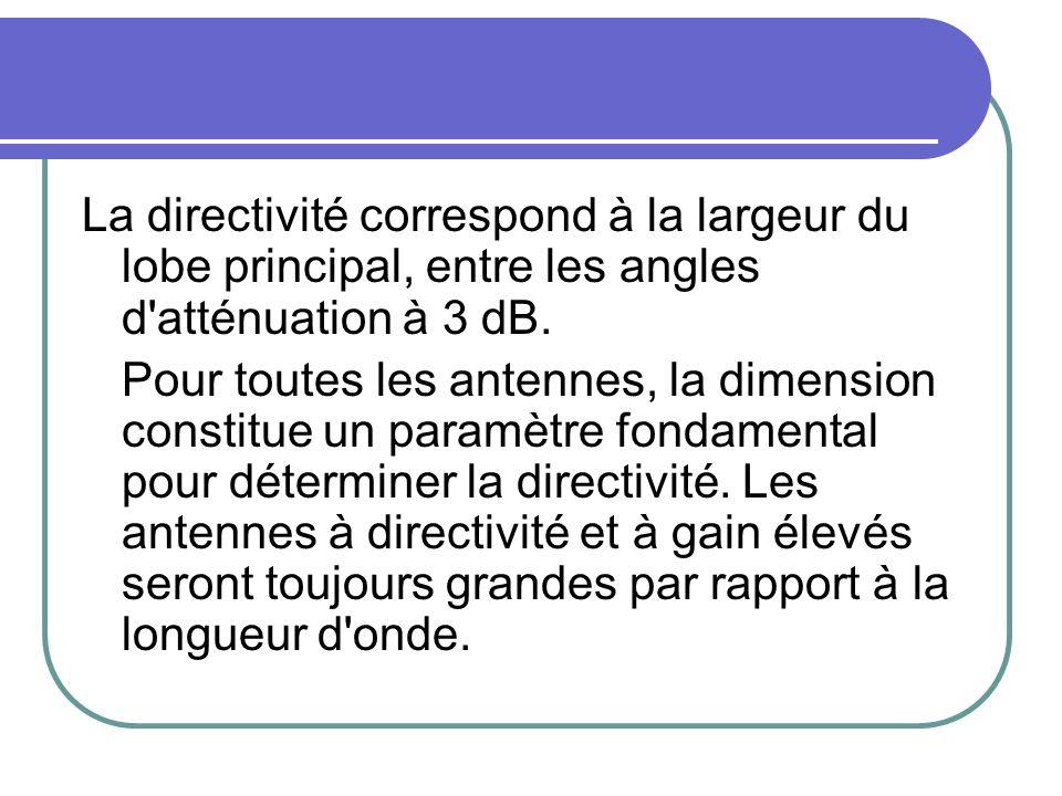 La directivité correspond à la largeur du lobe principal, entre les angles d atténuation à 3 dB.