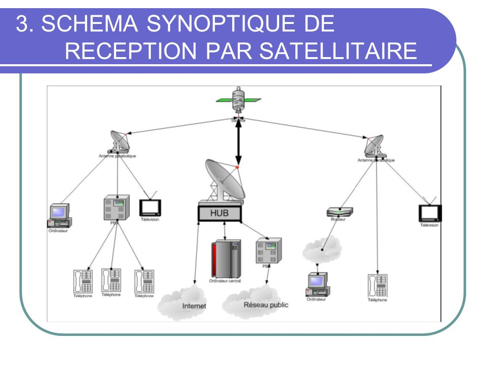 3. SCHEMA SYNOPTIQUE DE RECEPTION PAR SATELLITAIRE