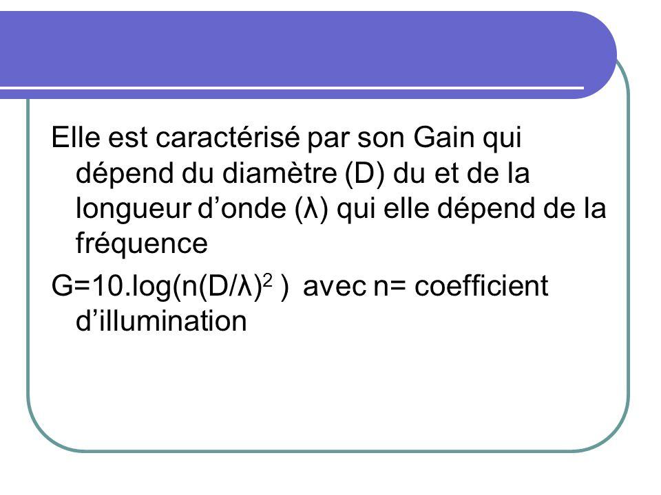 Elle est caractérisé par son Gain qui dépend du diamètre (D) du et de la longueur d'onde (λ) qui elle dépend de la fréquence