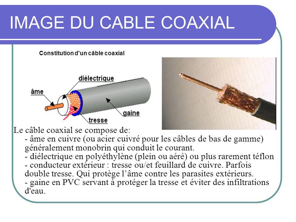IMAGE DU CABLE COAXIAL Constitution d un câble coaxial.