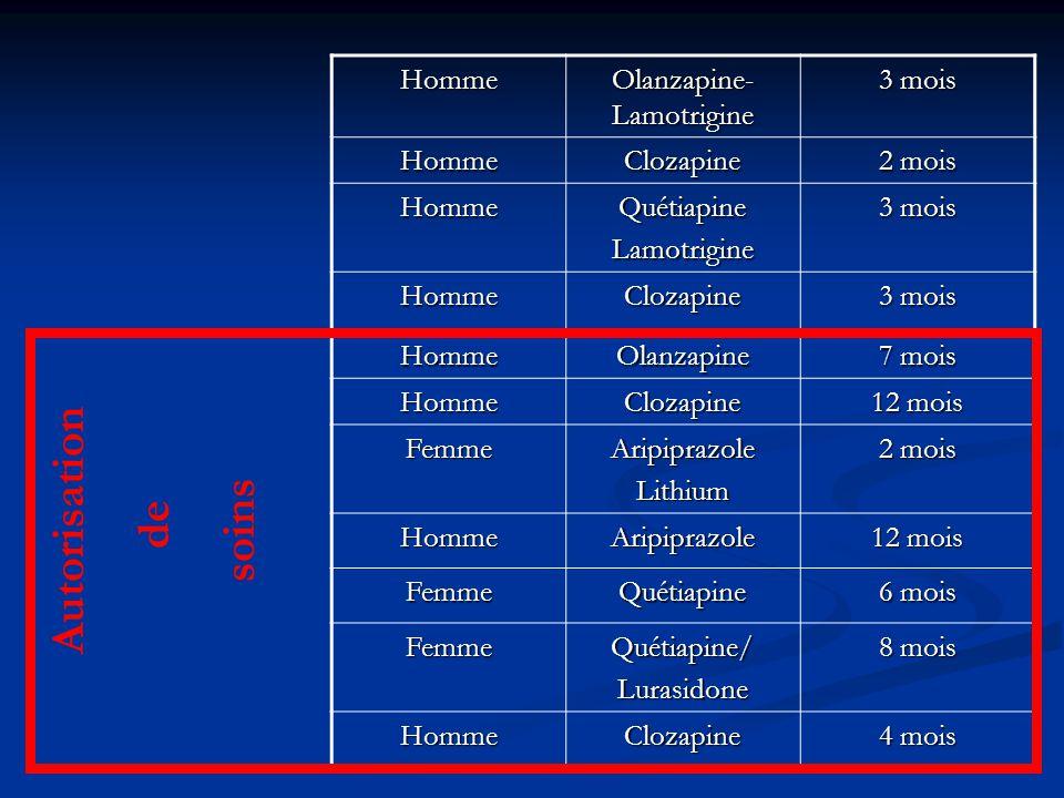 Olanzapine-Lamotrigine