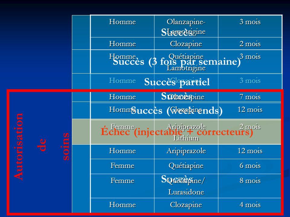 Succès (3 fois par semaine) Échec (injectable + correcteurs)