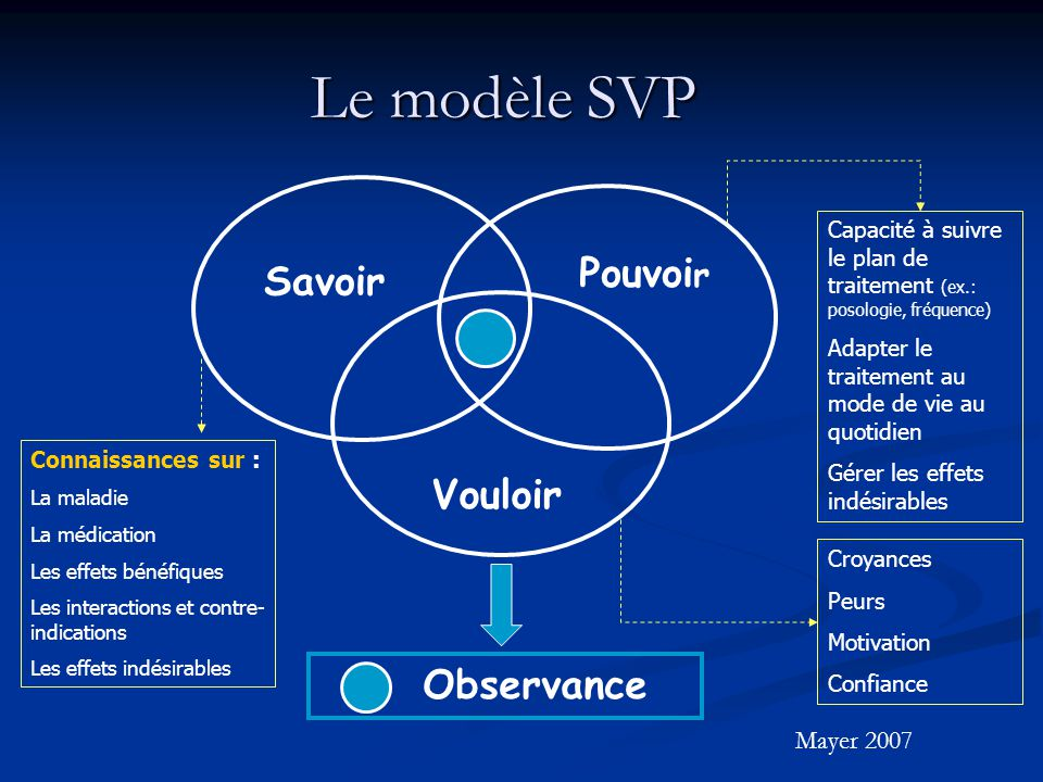 Le modèle SVP Pouvoir Savoir Vouloir Observance Mayer 2007