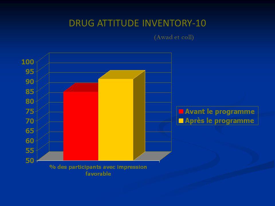 DRUG ATTITUDE INVENTORY-10