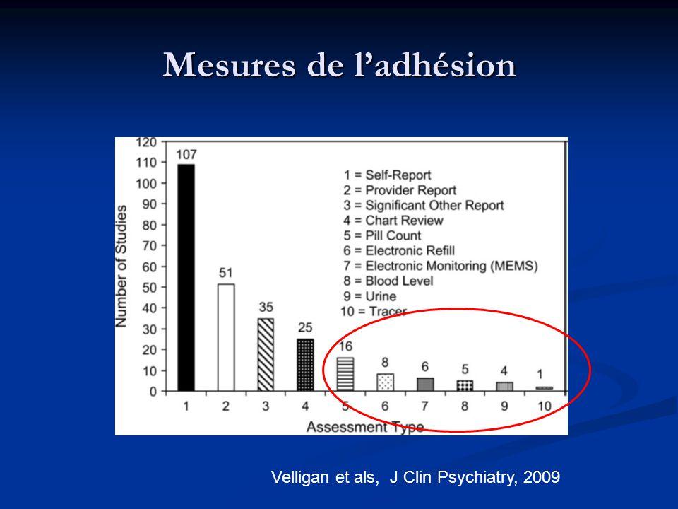 Mesures de l'adhésion Velligan et als, J Clin Psychiatry, 2009