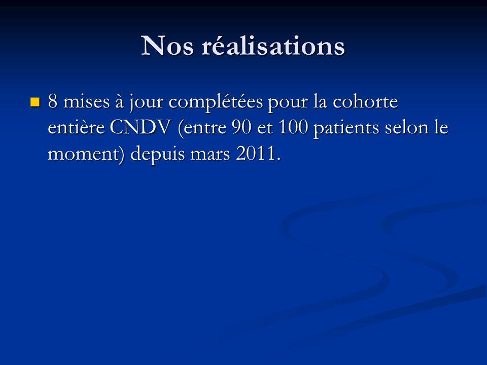 Nos réalisations 8 mises à jour complétées pour la cohorte entière CNDV (entre 90 et 100 patients selon le moment) depuis mars 2011.