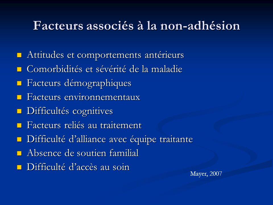 Facteurs associés à la non-adhésion