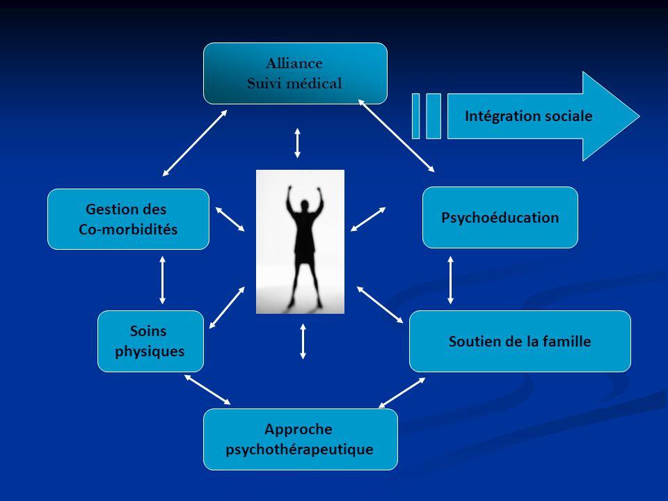 Alliance Suivi médical Intégration sociale Gestion des Psychoéducation