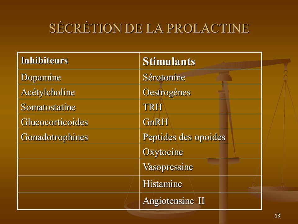 SÉCRÉTION DE LA PROLACTINE