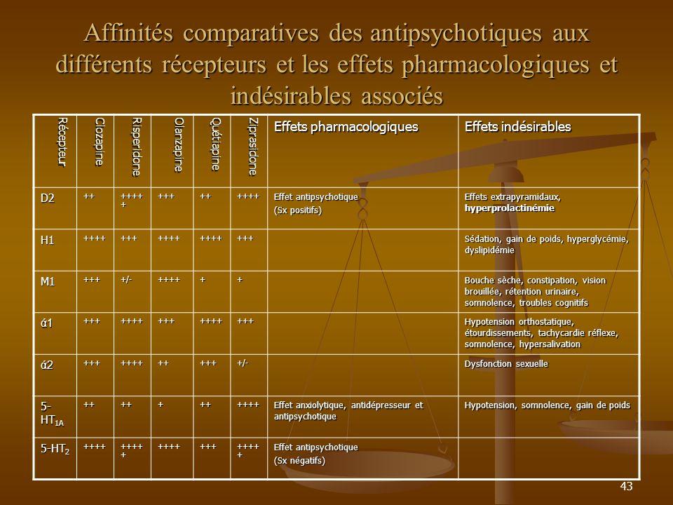 Affinités comparatives des antipsychotiques aux différents récepteurs et les effets pharmacologiques et indésirables associés