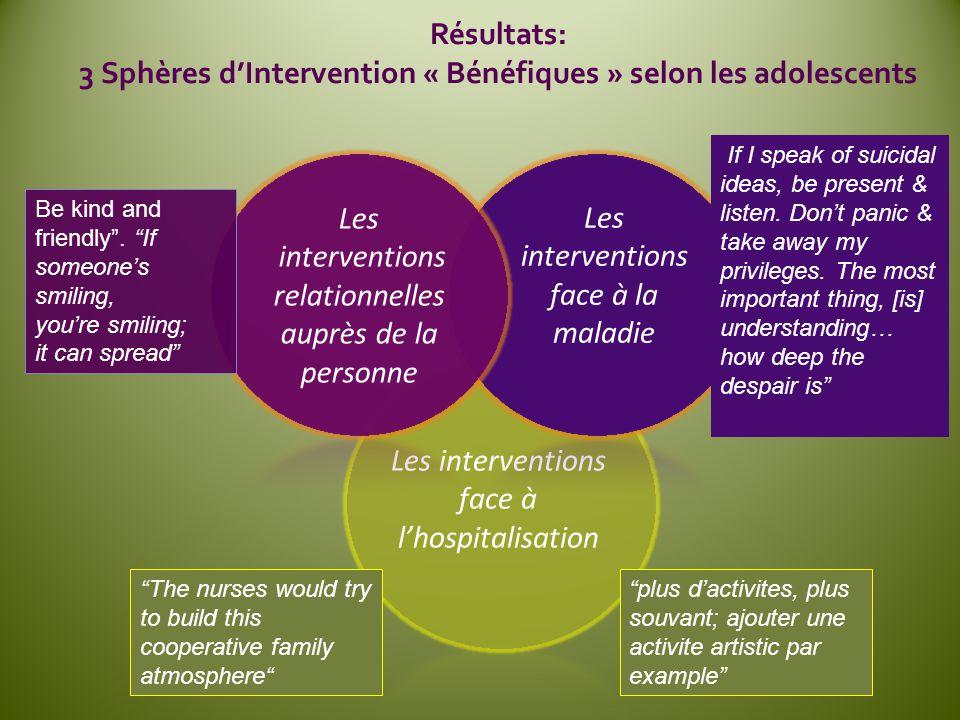 3 Sphères d'Intervention « Bénéfiques » selon les adolescents