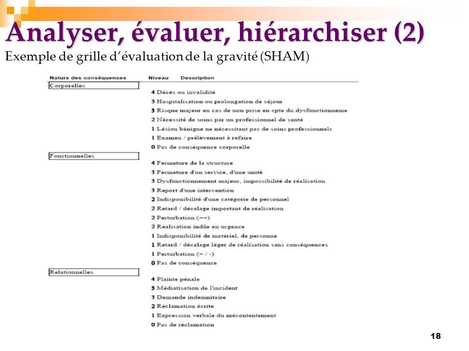 Analyser, évaluer, hiérarchiser (2) Exemple de grille d'évaluation de la gravité (SHAM)