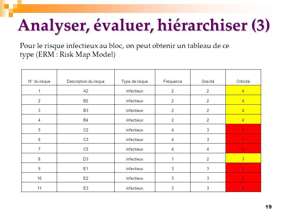 Analyser, évaluer, hiérarchiser (3)