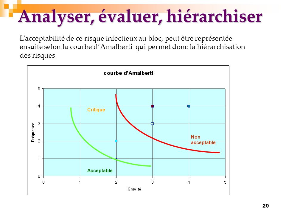 Analyser, évaluer, hiérarchiser