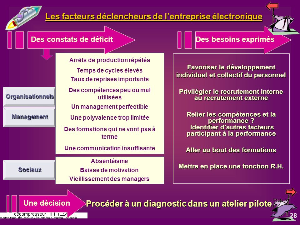 Les facteurs déclencheurs de l'entreprise électronique