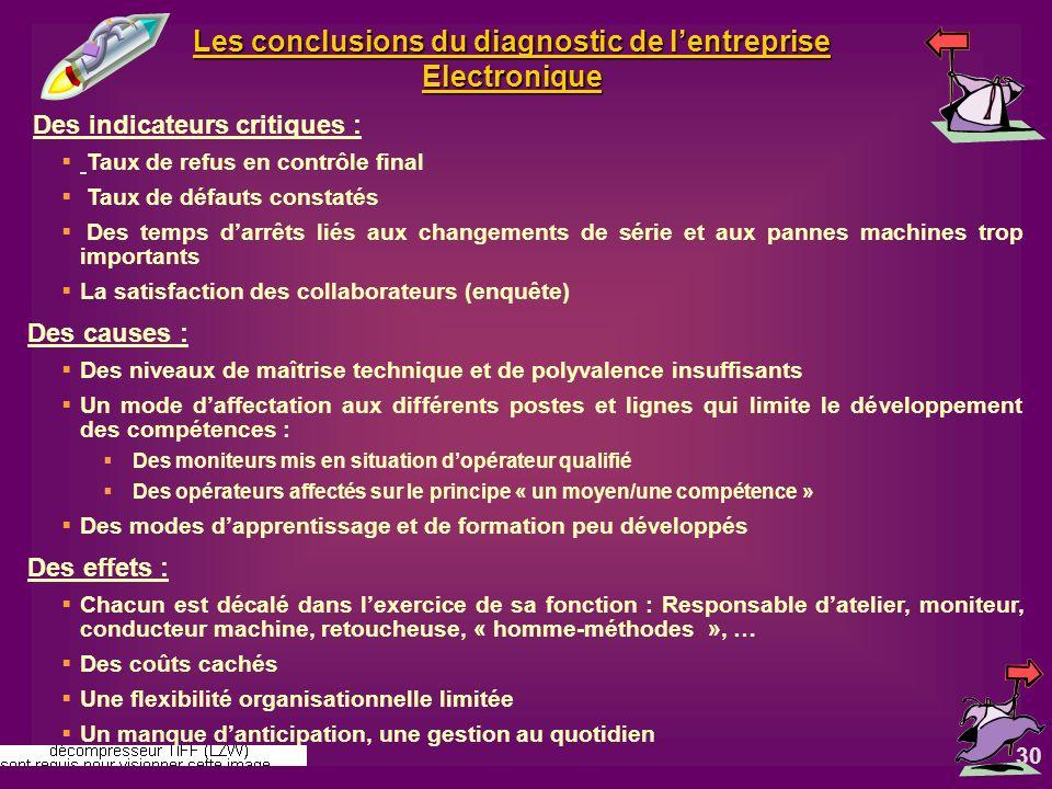 Les conclusions du diagnostic de l'entreprise Electronique