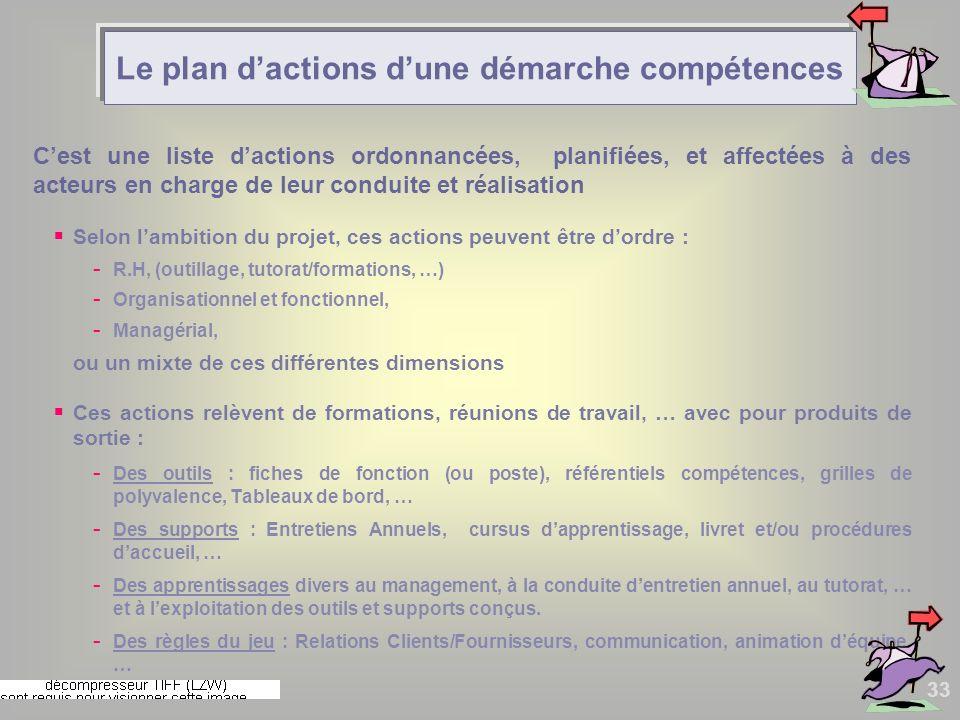 Le plan d'actions d'une démarche compétences