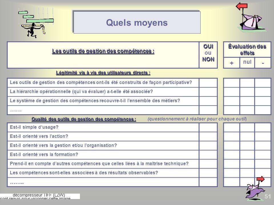 Quels moyens + - Les outils de gestion des compétences : OUI ou NON