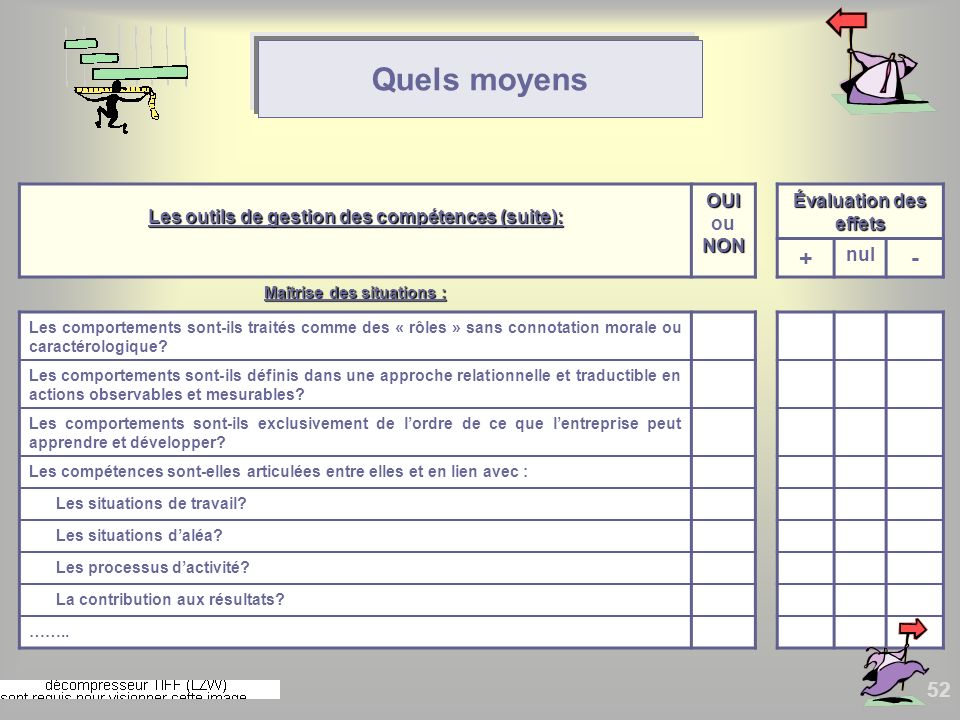 Quels moyens + - Les outils de gestion des compétences (suite):