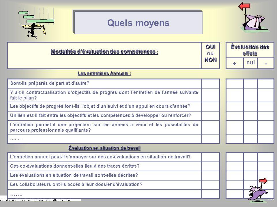 Quels moyens + - Modalités d'évaluation des compétences : OUI ou NON