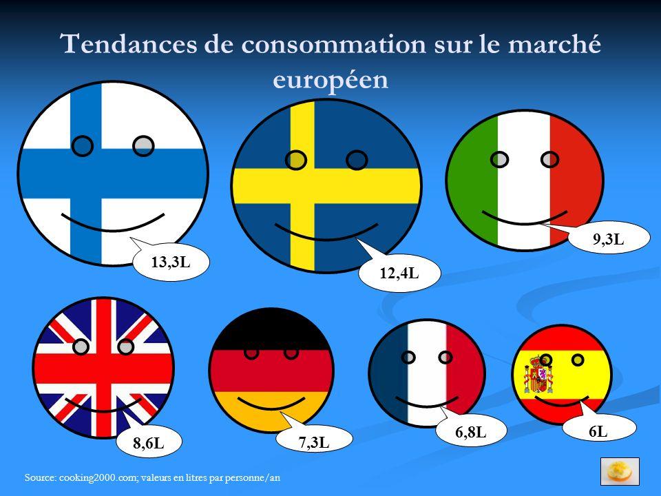 Tendances de consommation sur le marché européen