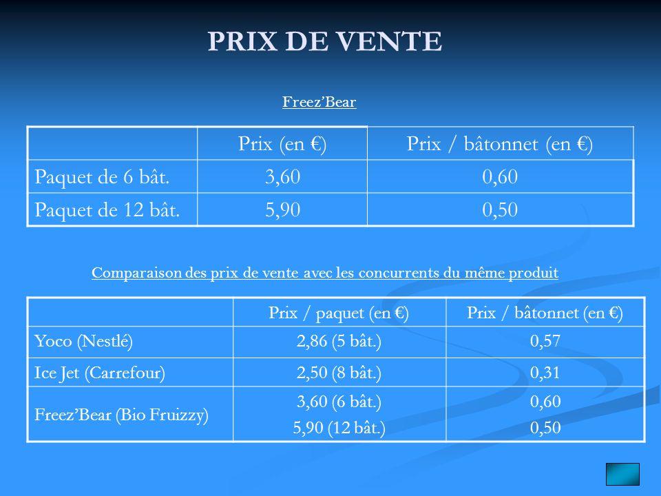 Comparaison des prix de vente avec les concurrents du même produit