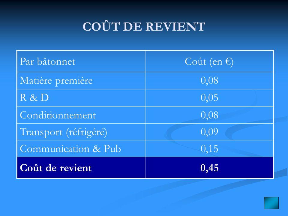 COÛT DE REVIENT Par bâtonnet Coût (en €) Matière première 0,08 R & D