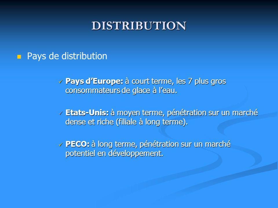 DISTRIBUTION Pays de distribution