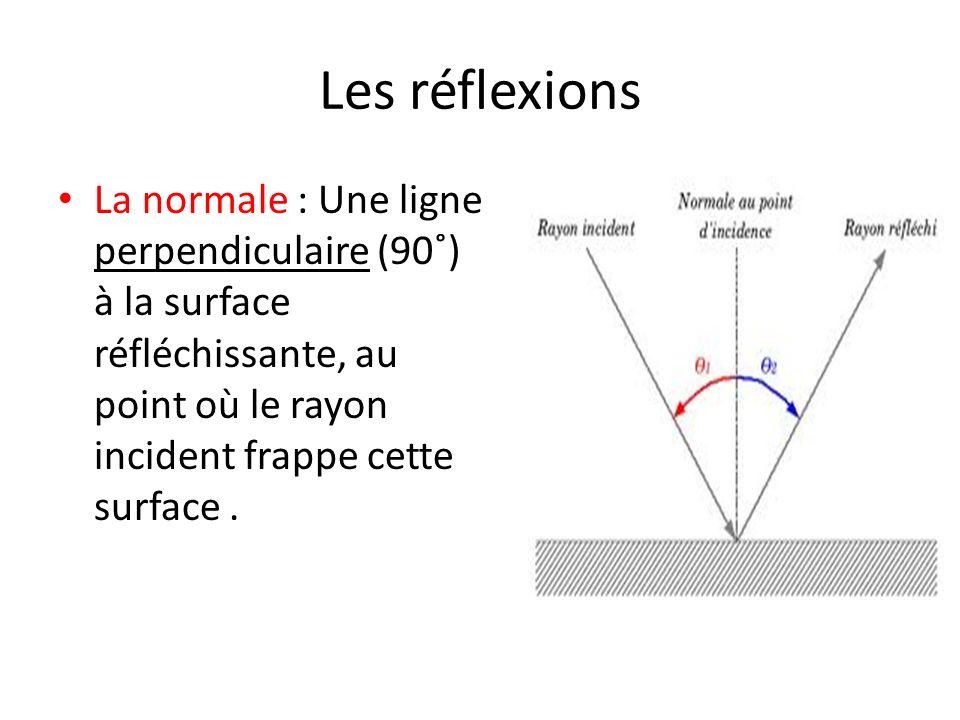 Les réflexions La normale : Une ligne perpendiculaire (90˚) à la surface réfléchissante, au point où le rayon incident frappe cette surface .