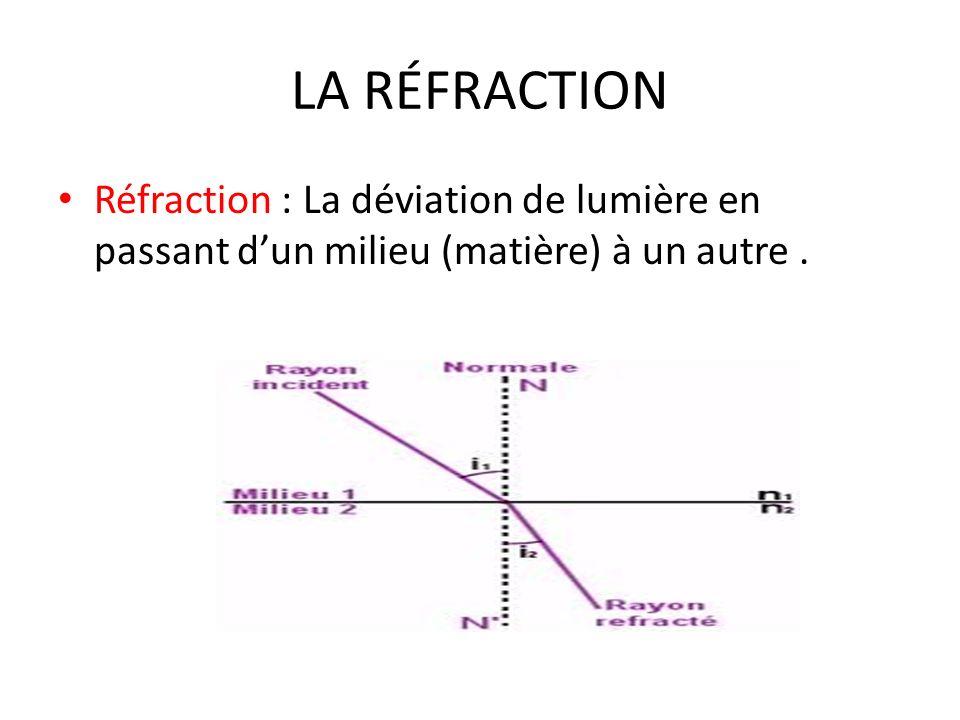 LA RÉFRACTION Réfraction : La déviation de lumière en passant d'un milieu (matière) à un autre .