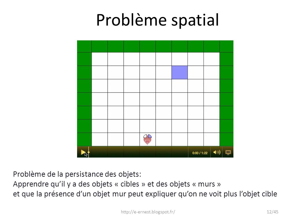 Problème spatial Problème de la persistance des objets: