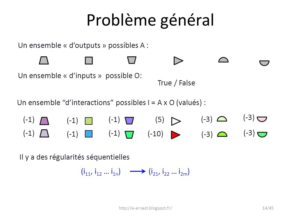 Problème général Un ensemble « d'outputs » possibles A :