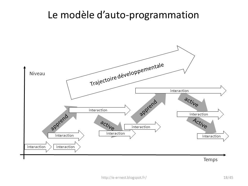 Le modèle d'auto-programmation
