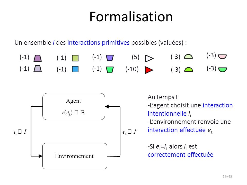 Formalisation Un ensemble I des interactions primitives possibles (valuées) : (-3) (-1) (-1) (-1)