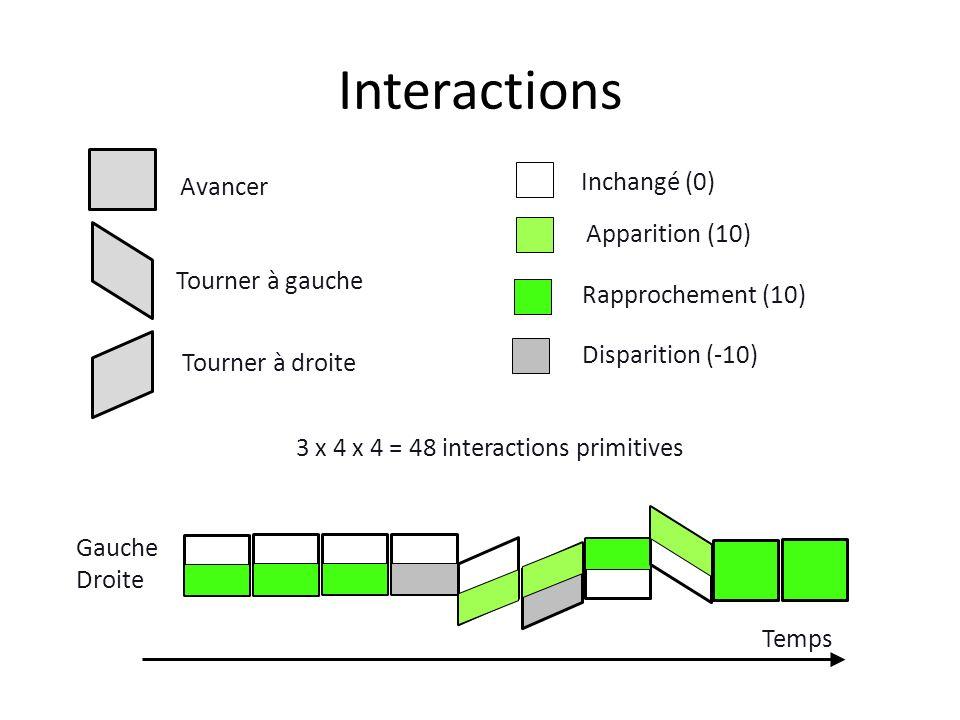 Interactions Inchangé (0) Avancer Apparition (10) Tourner à gauche