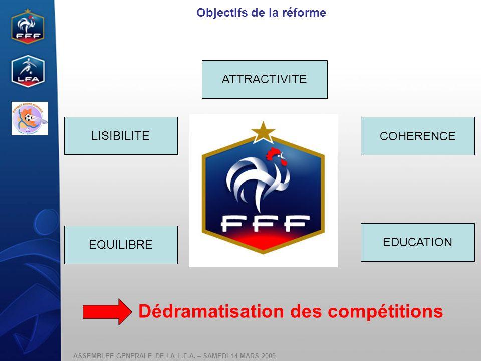 Objectifs de la réforme Dédramatisation des compétitions