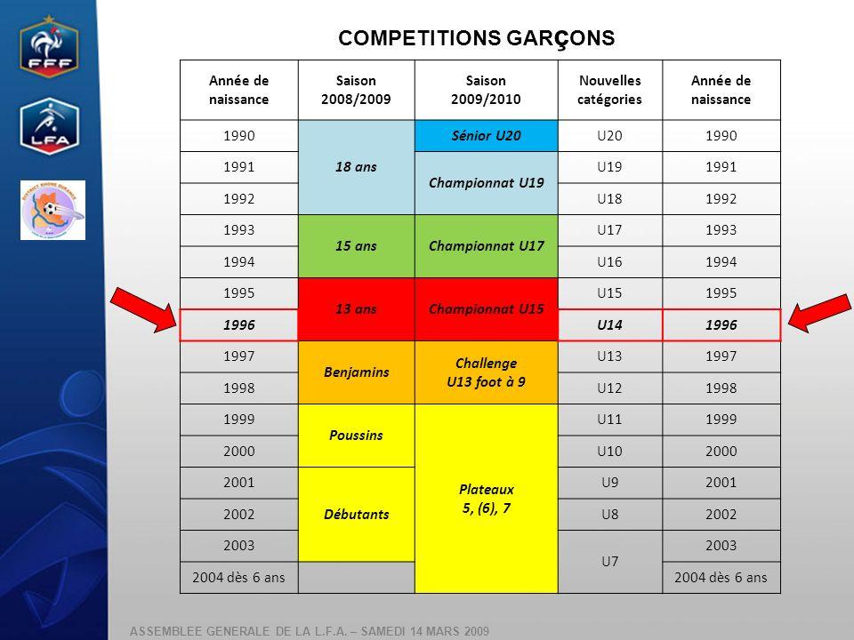 COMPETITIONS GARçONS Année de naissance Saison 2008/2009