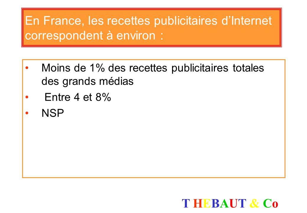 En France, les recettes publicitaires d'Internet correspondent à environ :