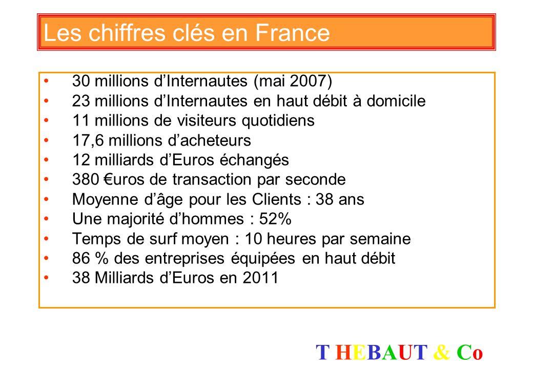 Les chiffres clés en France